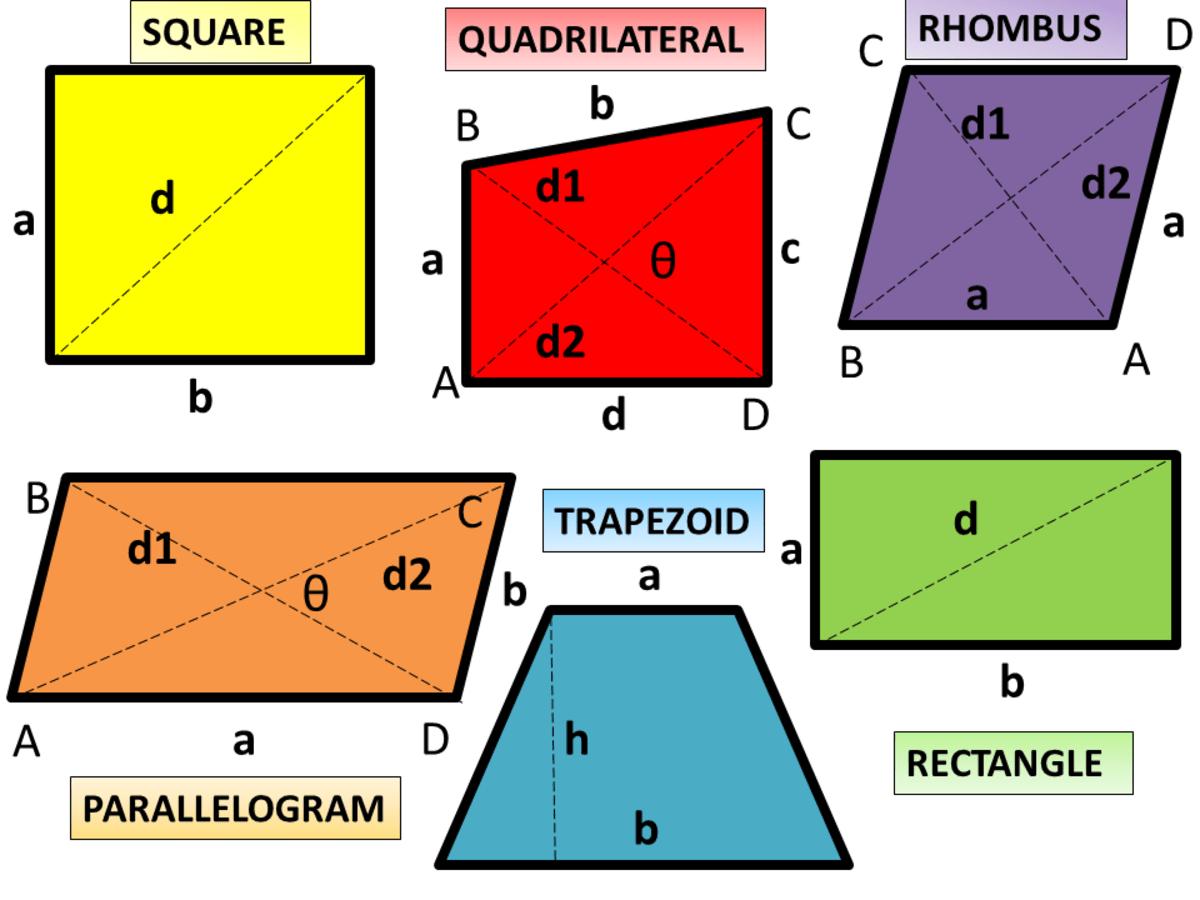 Calculator Techniques For Quadrilaterals In Plane Geometry
