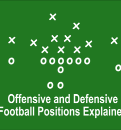 offensive and defensive football positions explained [ 1281 x 961 Pixel ]