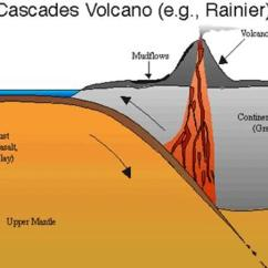 Diagram Of Fold Mountains Formation Labelled Water Cycle Types And How Are Formed For Kids Owlcation Volcanic Mountain