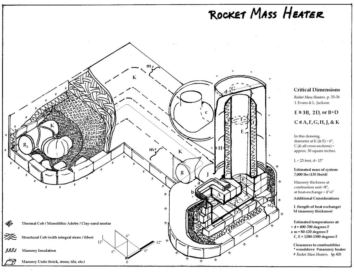 Rocket Mass Heaters: Efficient Home Heating With Wood