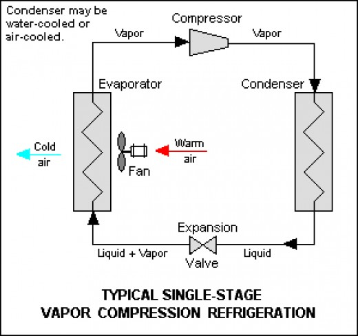 Principal Parts Vapor Compression Refrigeration System