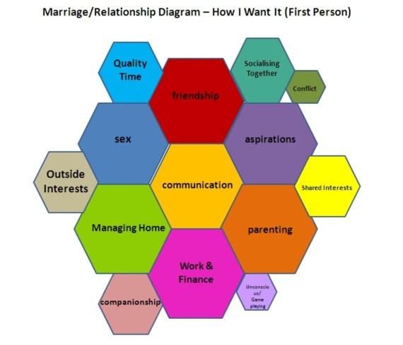 Image result for Your relationship with your life partner is not good? Solution is here