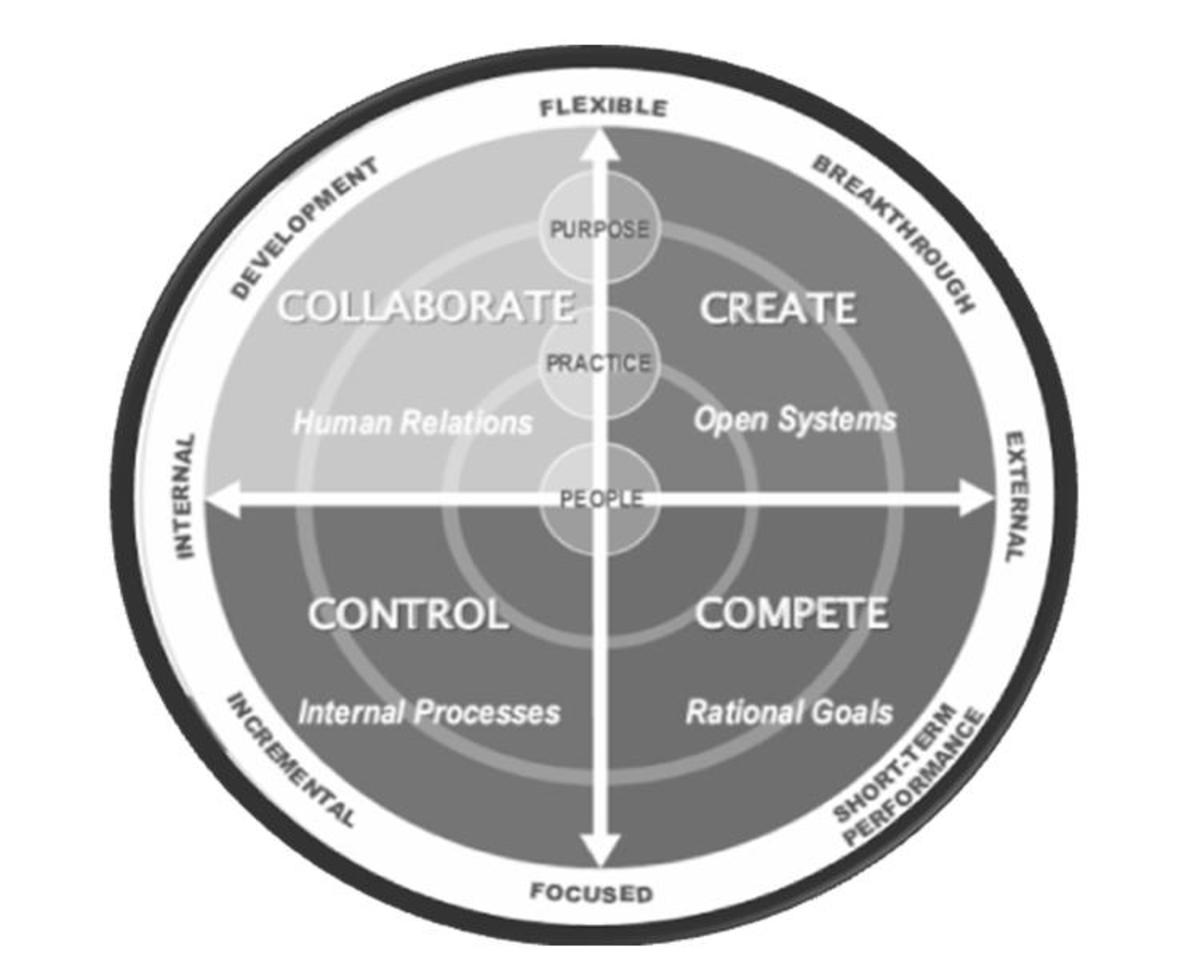 The Competing Values Framework Enhancing The