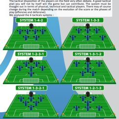 Soccer Positions Diagram 6 Pin Momentary Switch Wiring How To Play 7 Vs Hubpages