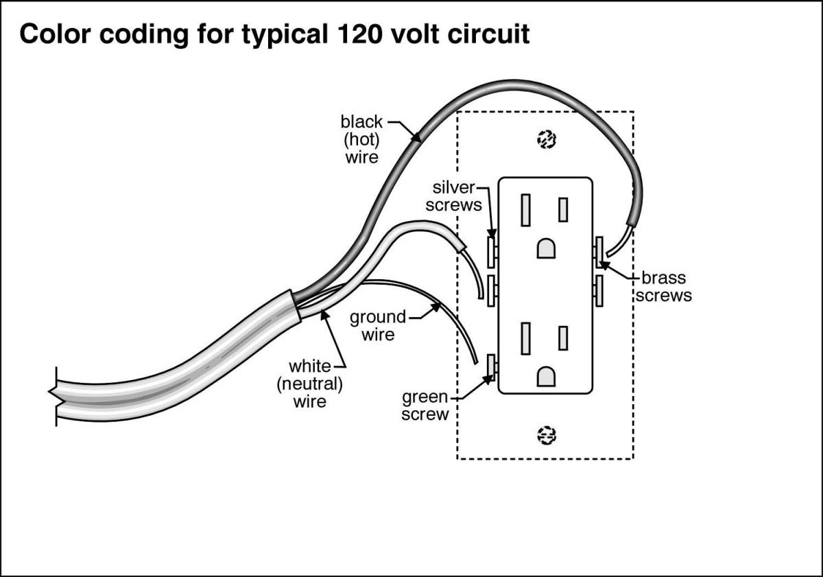 household 110 outlet wiring colors