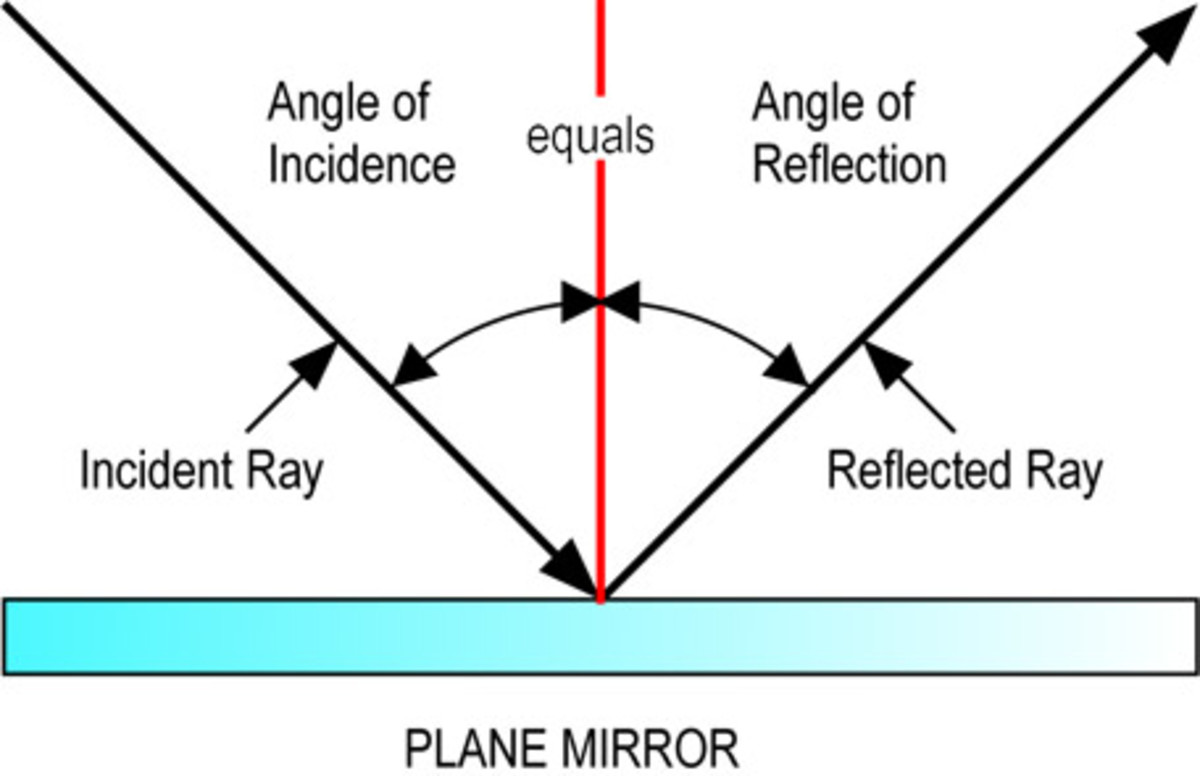 Reflection And Refraction Of Light Amp It S Applications