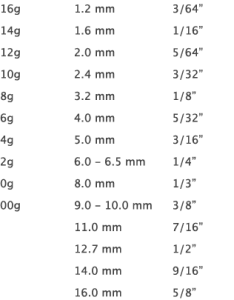 Below you will see  table of gauge sizes with their nearest size in inches and millimeters also how to stretch your ears hubpages rh
