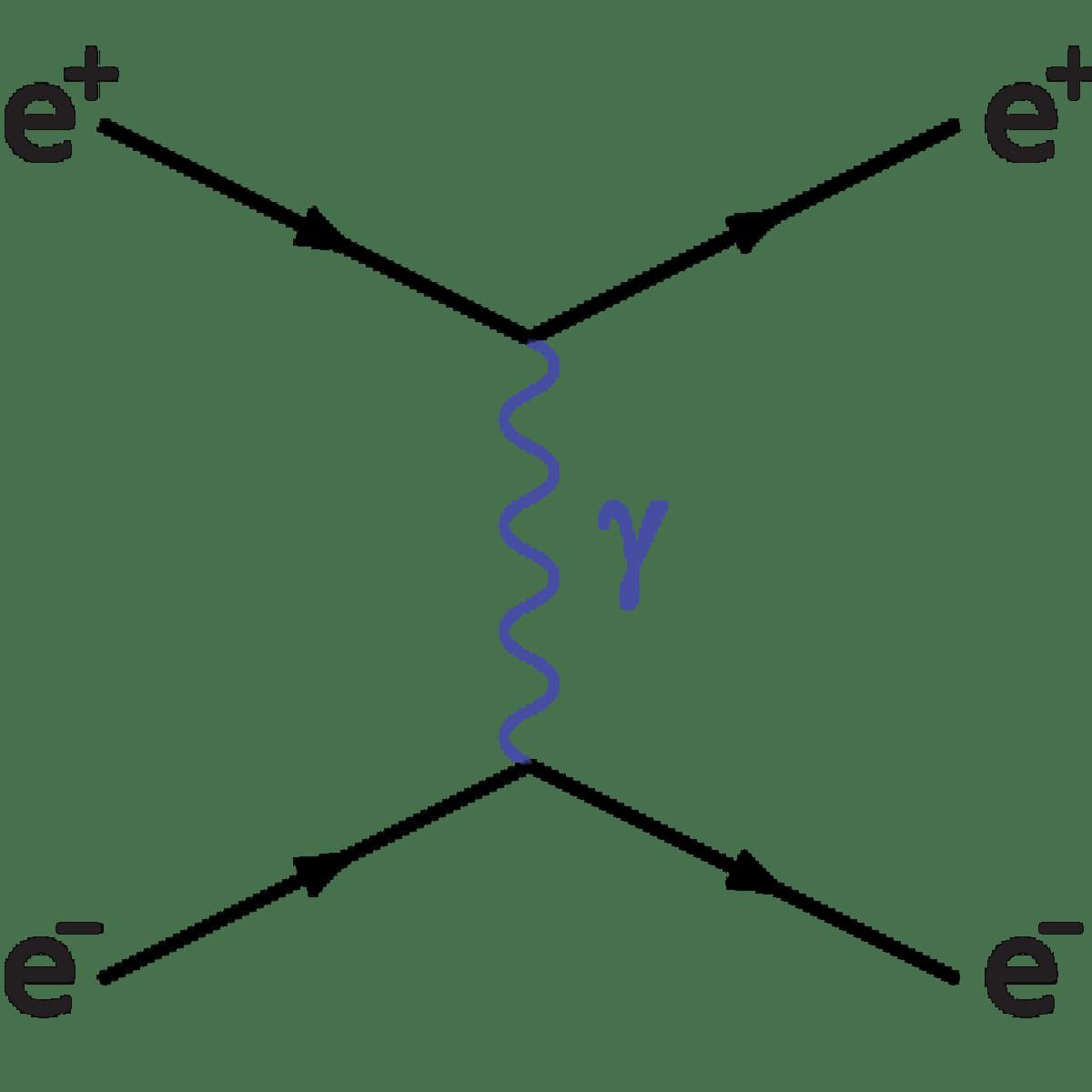 Feynman Diagrams: An Introduction