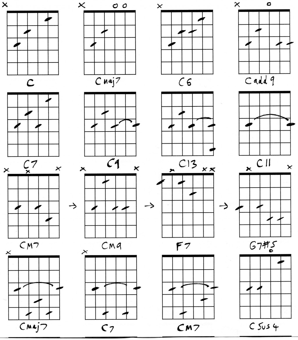 Guitar C Chord Shapes