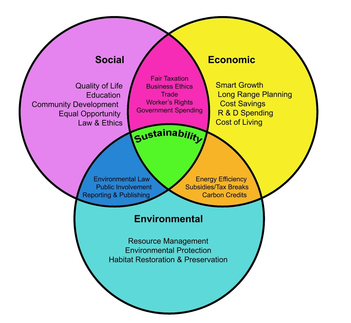 The Environmental Economic And Social Components Of