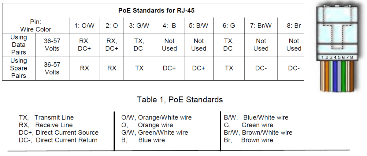 standard cat5 wiring diagram starter solenoid for lawn mower cat 6a vs. 5e poe networking purposes | hubpages