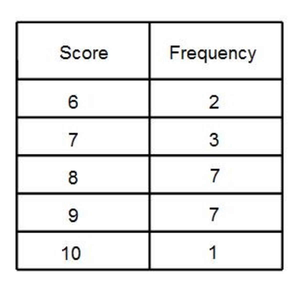 Mean From A Frequency Table How To Work Out The Mean