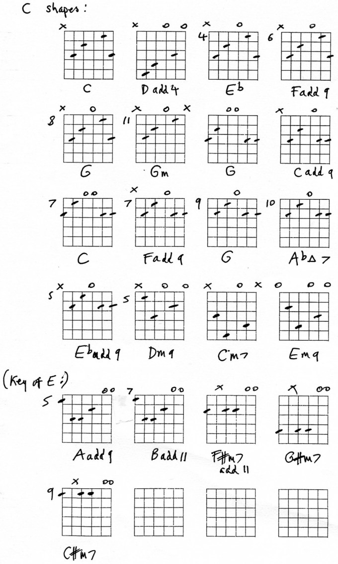 Guitar Chords and Open Strings | HubPages