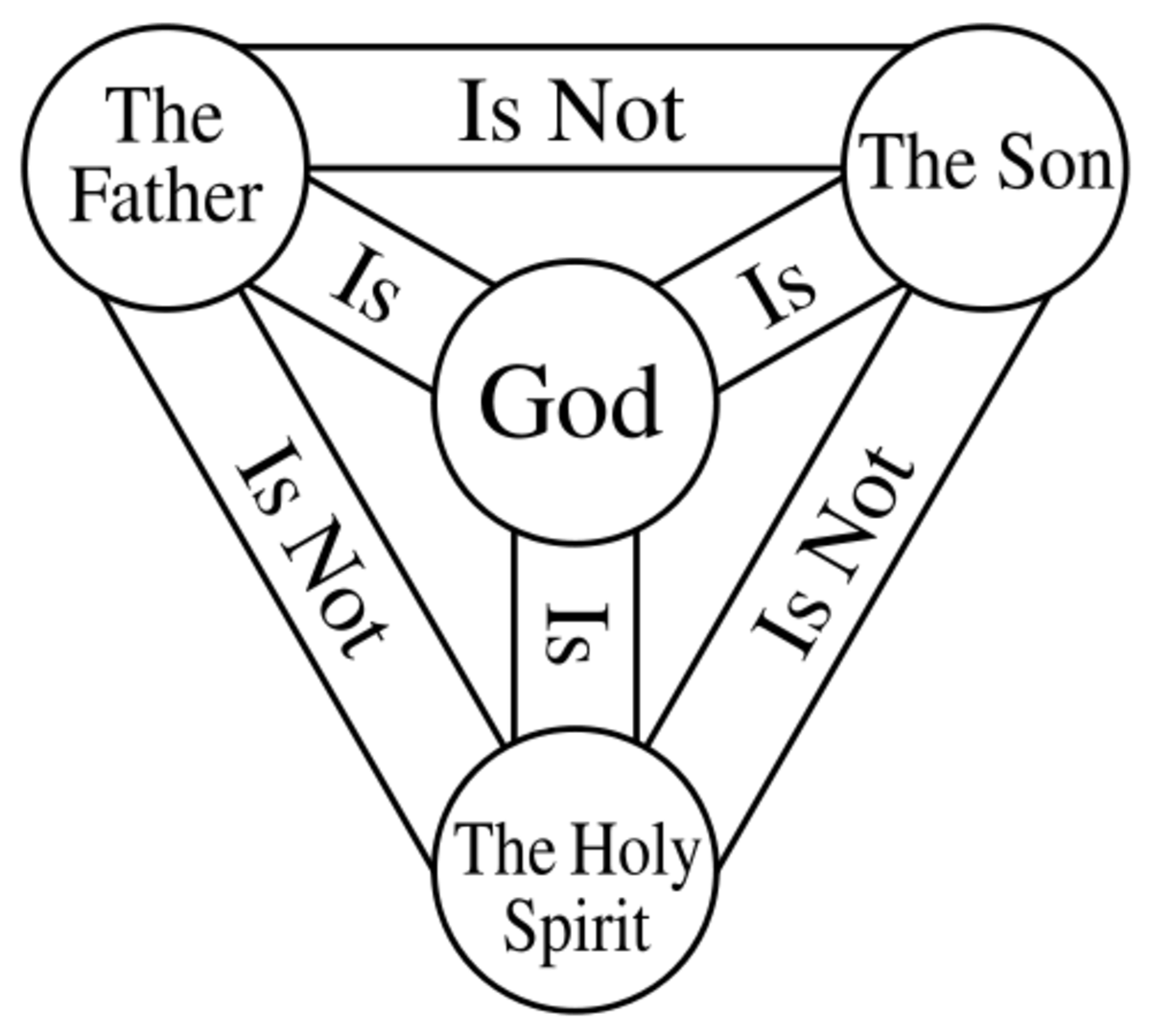 Clarifying the Trinity: Attributes of God the Father, Son