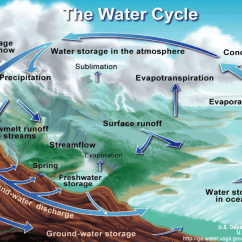 Frontal Rainfall Diagram 24 Volt Battery Wiring The Water Cycle And Three Different Types Of As It Occurs In Real Life