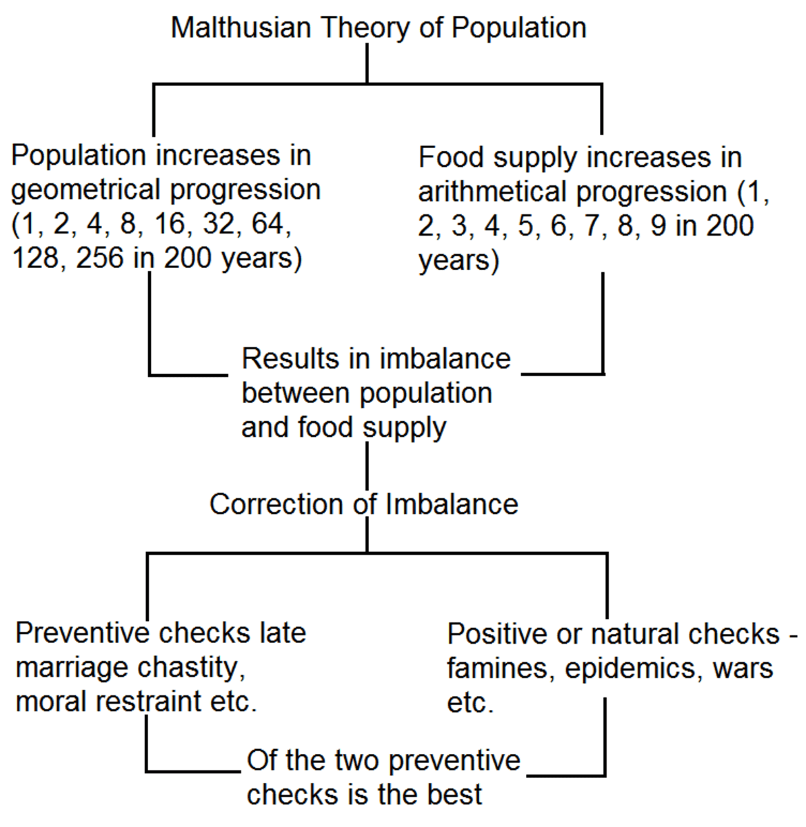 Malthusian Theory of Population  HubPages