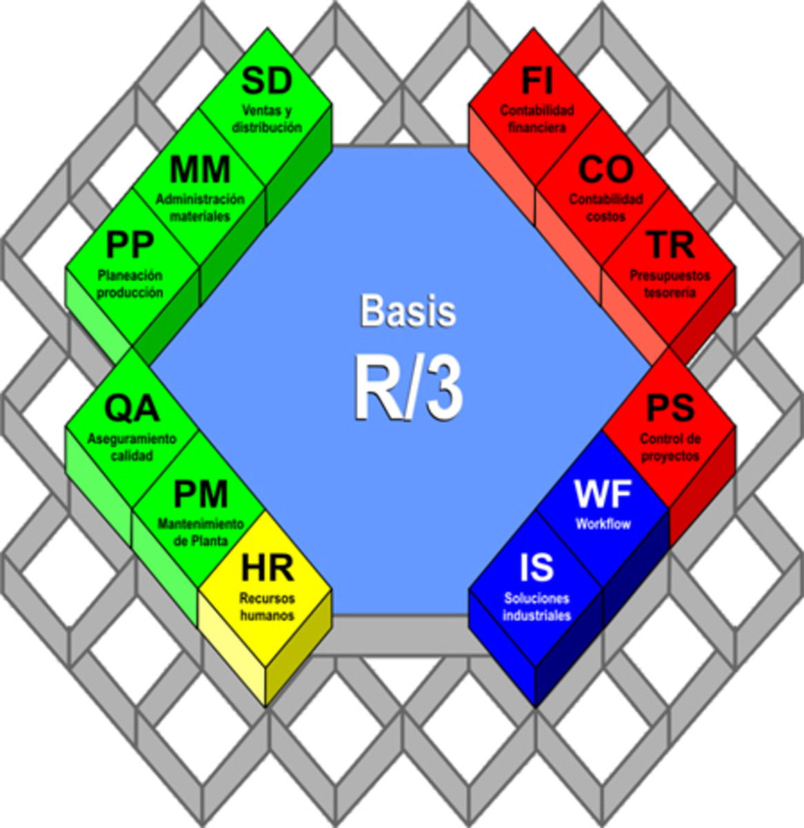 sap r 3 modules diagram nissan altima radio wiring what is the software system? | toughnickel