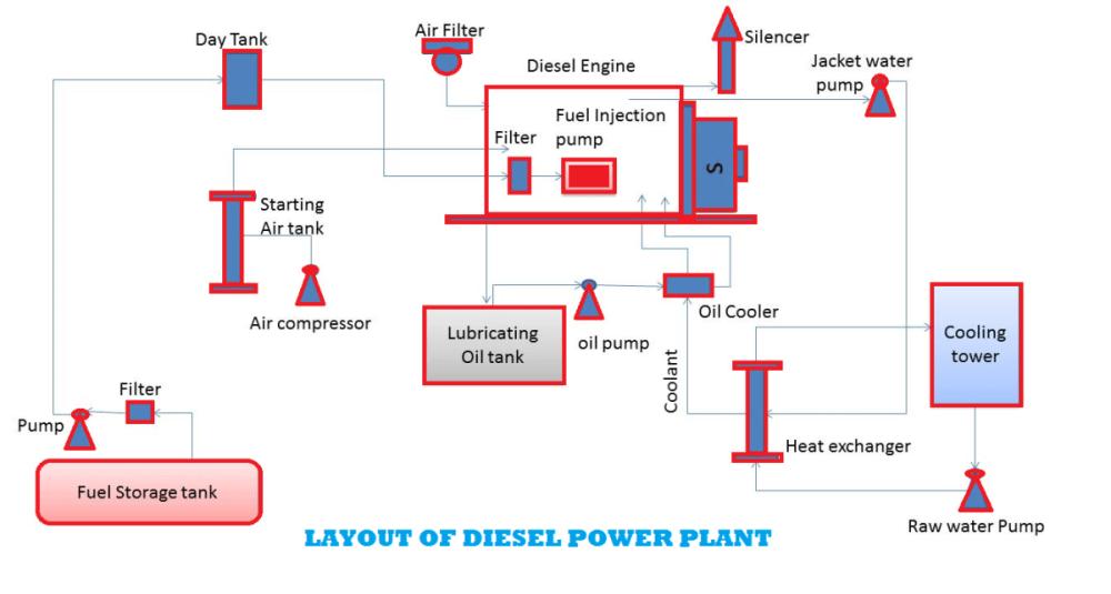 medium resolution of diesel power plants
