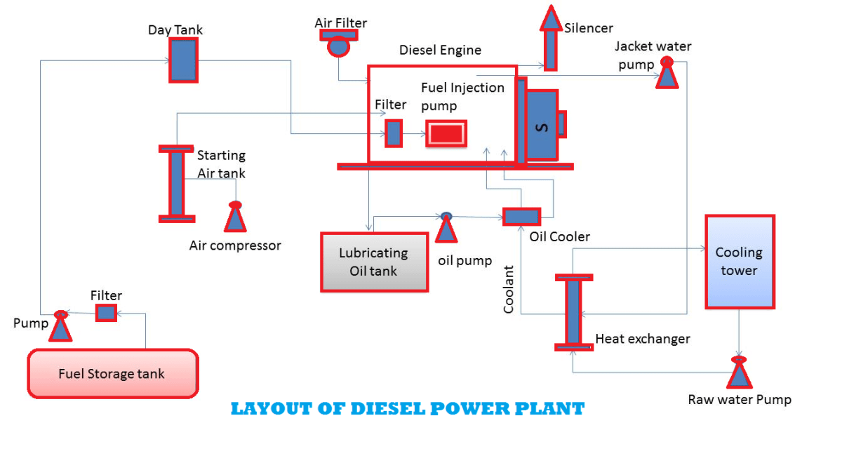hight resolution of diesel power plants