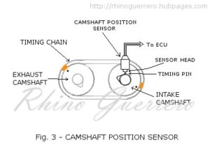 DTC P0340Camshaft Position Sensor Circuit Malfuction  Diagnosis | AxleAddict