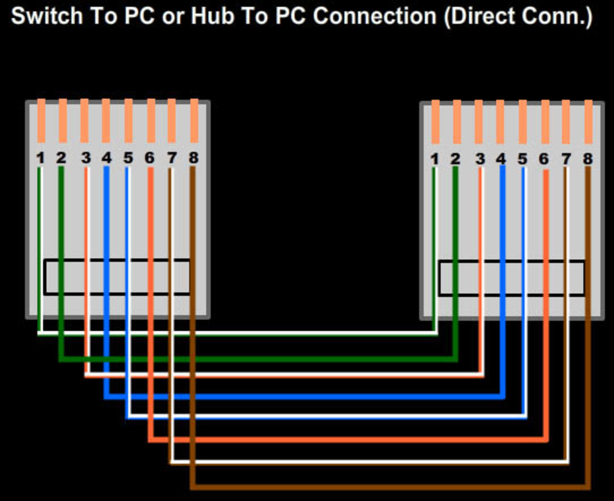 Gigabit Wiring Diagram Setup Lan With Hub Or Switch With Cable Color Code