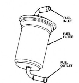 How to Change the Fuel Filter in a 1991-94 Mercury Capri