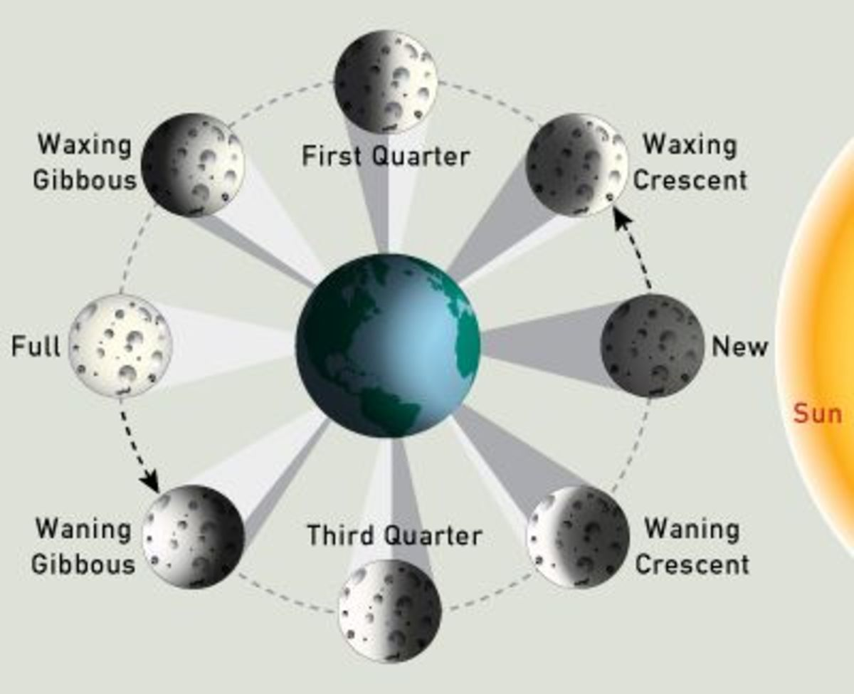 Astronomy 101 Phases Of The Moon Lunar Eclipse Solar