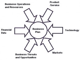 Profitable Home Based Businesses and Online Business Ideas