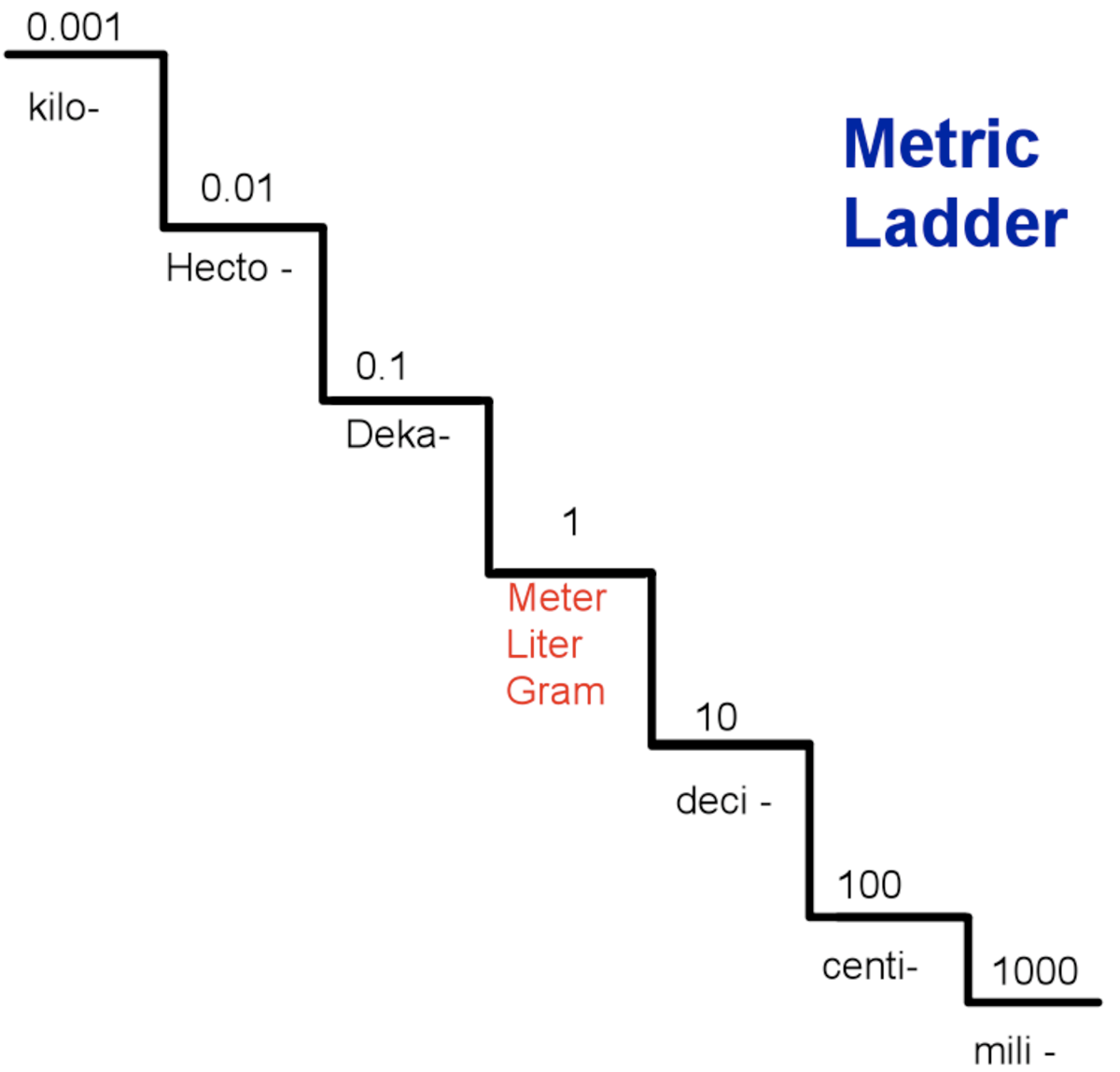 Converting Within The Metric System Using The Metric Staircase