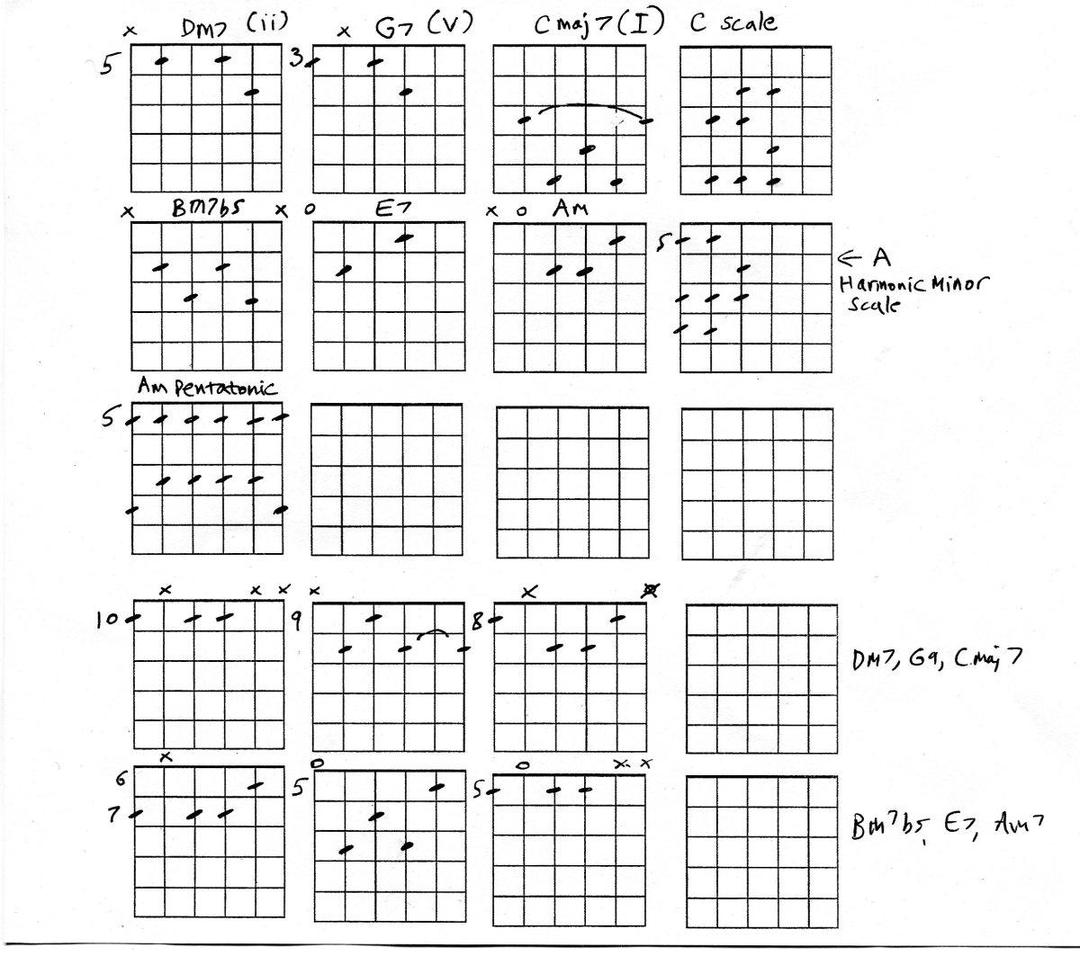Jazz Guitar Chords simplified
