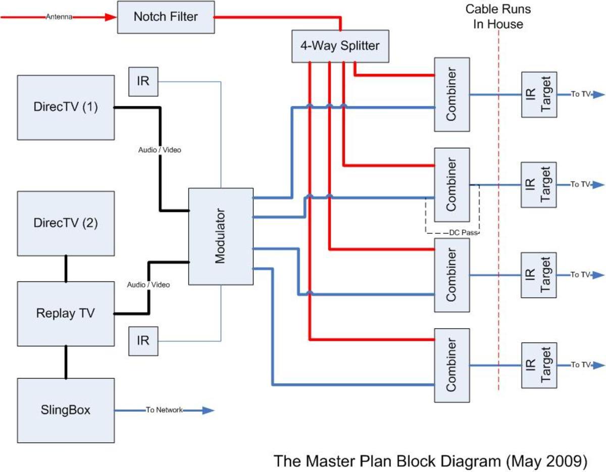 hight resolution of comcast cable internet setup diagram wiring diagrams for dummies u2022 rh oaklandrecclub com