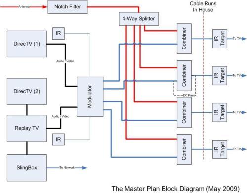 small resolution of comcast cable internet setup diagram wiring diagrams for dummies u2022 rh oaklandrecclub com