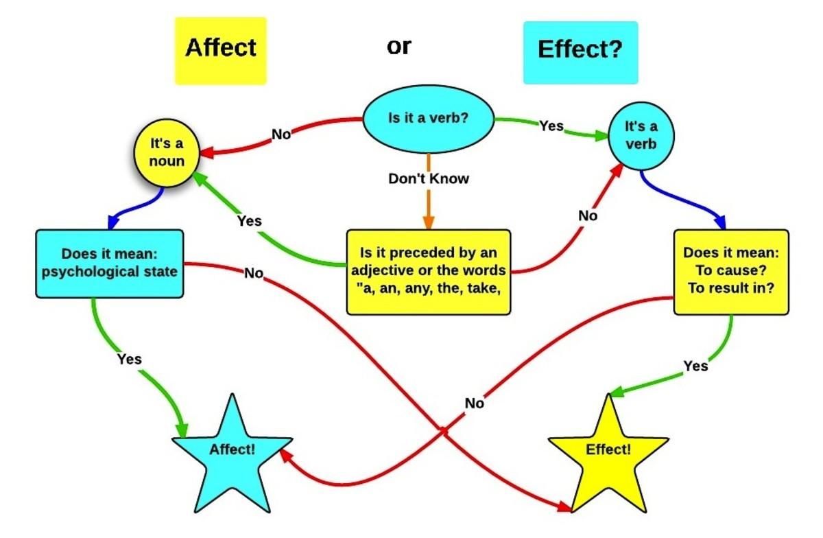 Define Effect Vs Affect Grammar Guide