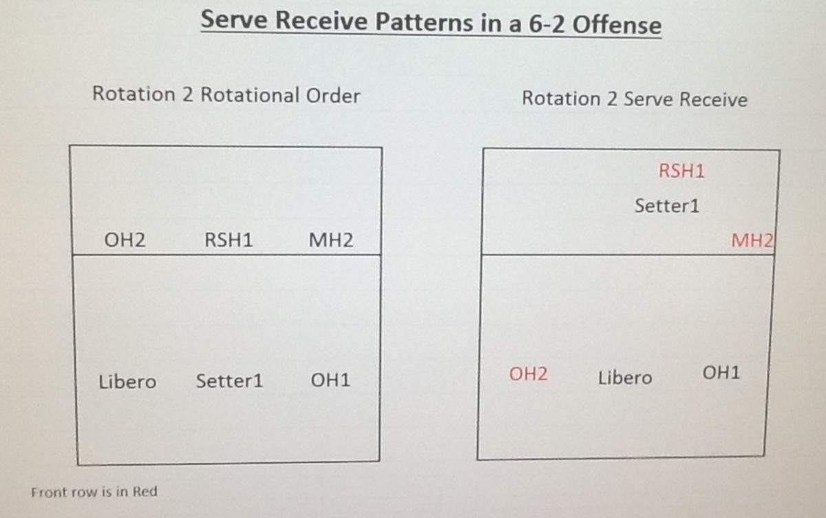 volleyball 4 2 offense diagram polaris outlaw 90 wiring serve receive formations in a 6 howtheyplay rotation