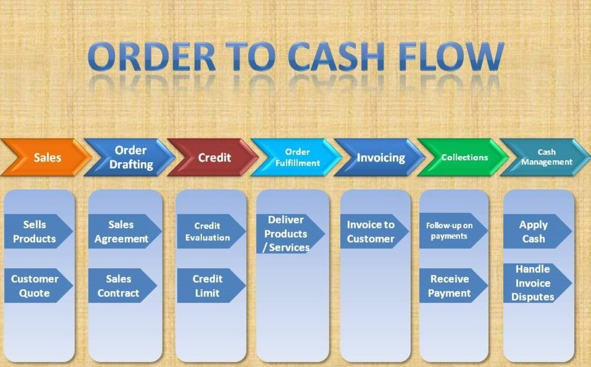 SAP Order To Cash Cycle—FI SD Integration And