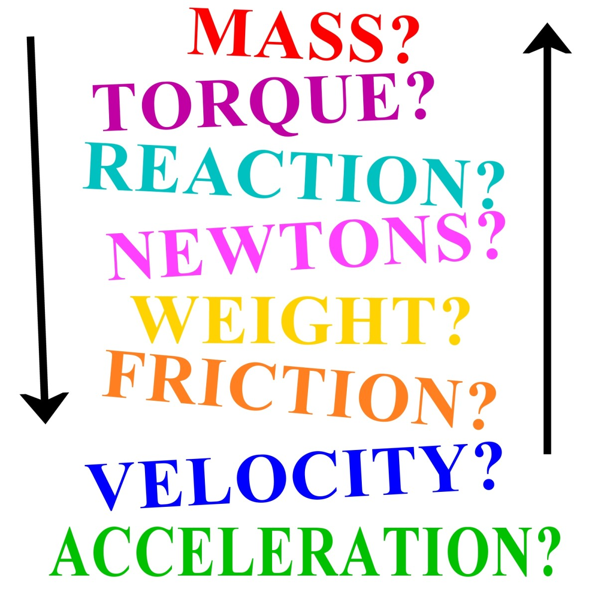 hight resolution of force mass acceleration and how to understand newton s laws of motion