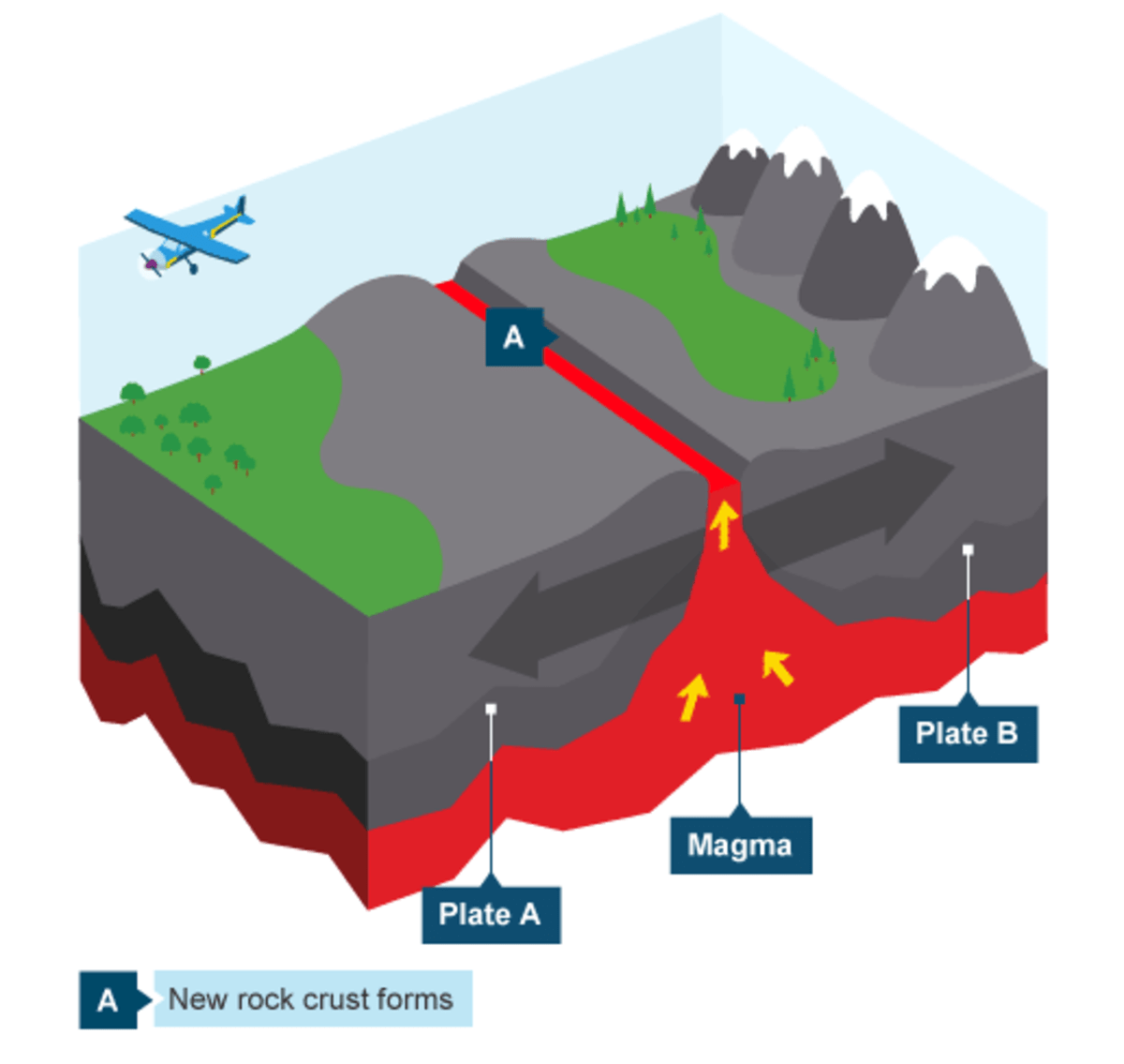 Tectonic Plate Margins