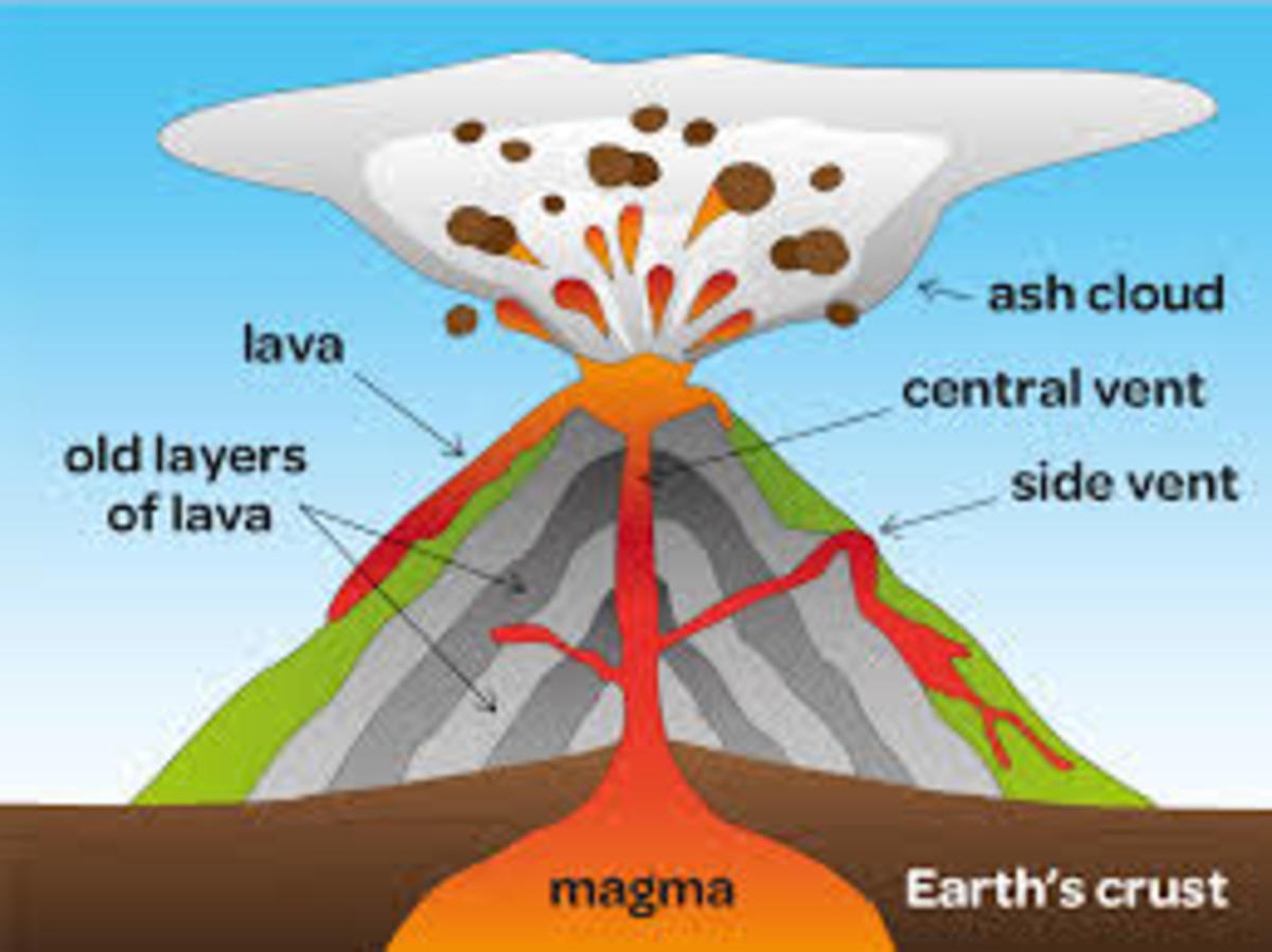 Volcanoes Types Causes And Effects