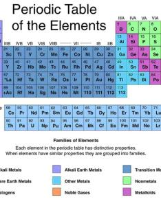 In this periodic table the noble gases are labeled and circled red also what   so about owlcation rh