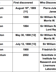 table that summarizes the year and person who discovered noble gases also what   so about owlcation rh
