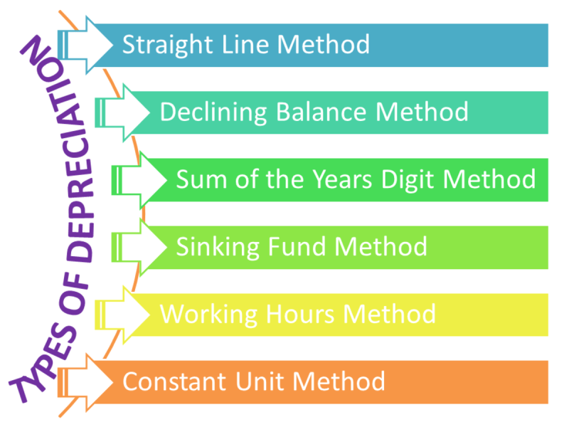 Image result for Depreciation Method-accounts