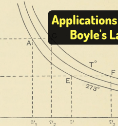 boyle s law examples in real life [ 1024 x 854 Pixel ]