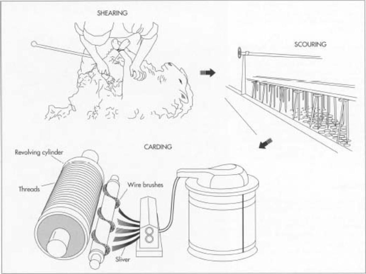 Carpet Manufacturing Process Flow Chart