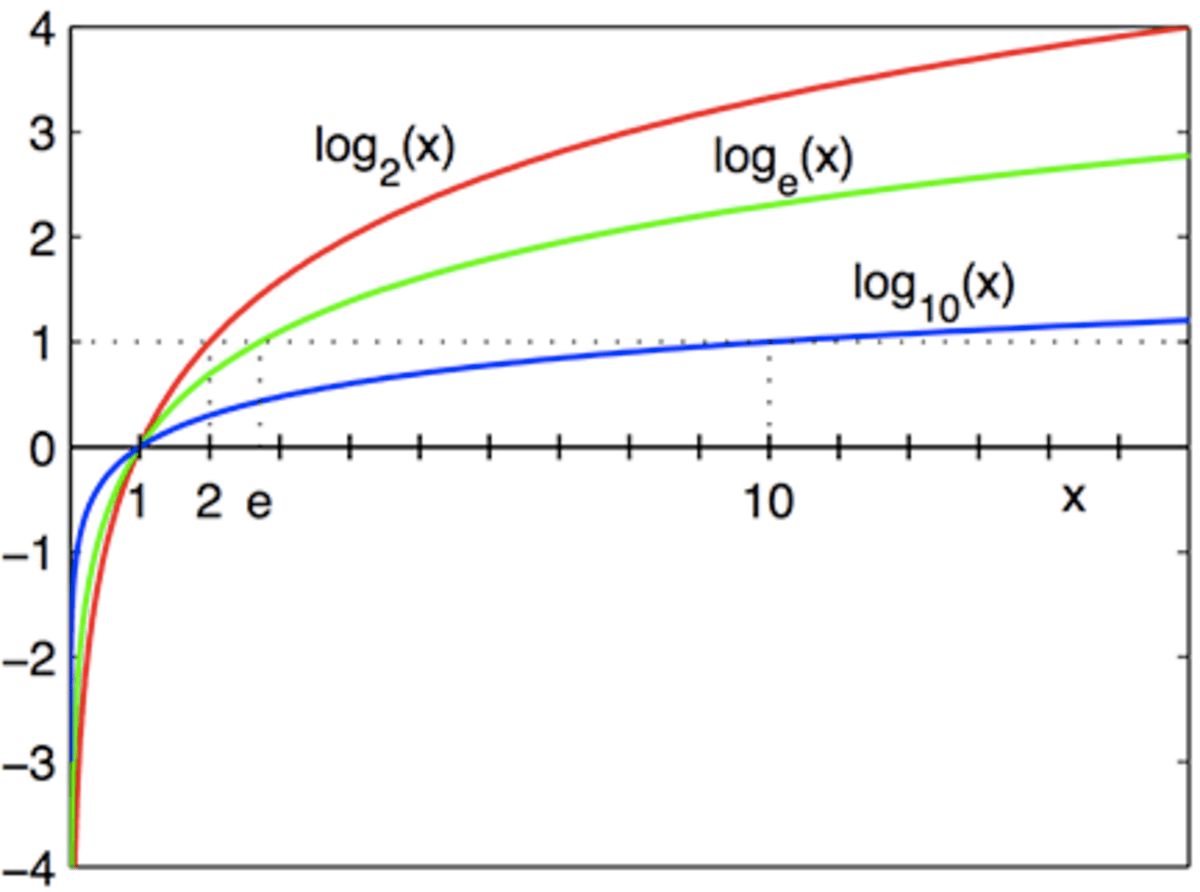 An Introduction To Logarithms How To Use The Rules Of