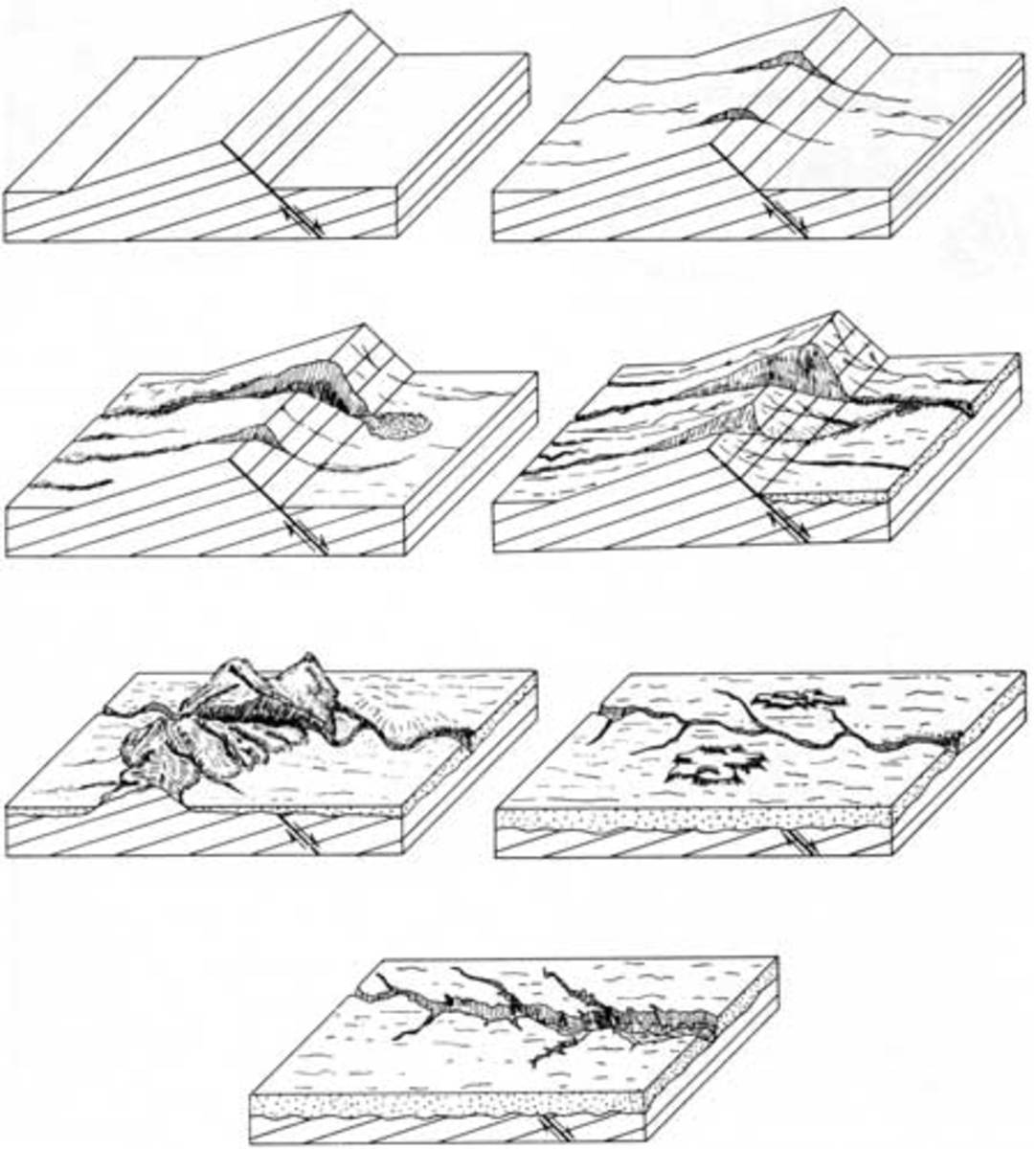 Types and How Mountains are Formed