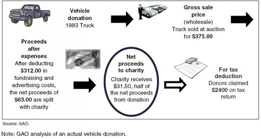 How to Claim Tax Deductions on Charity Contributions?