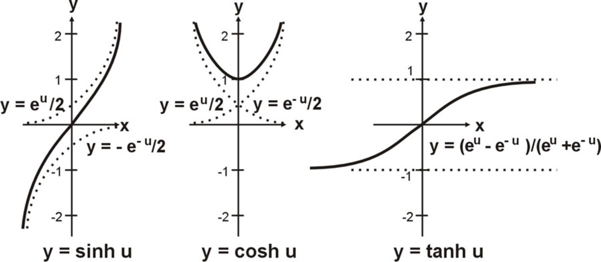 Hyperbolic Functions