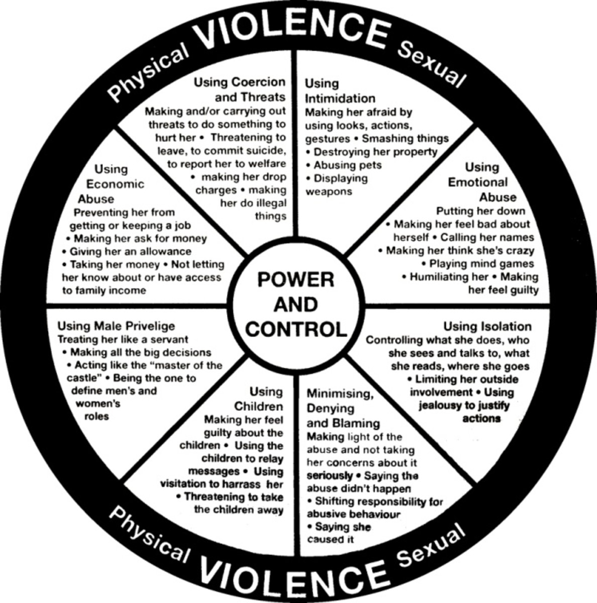 Crazy Making Emotional Abuse, Domestic Violence & Complex