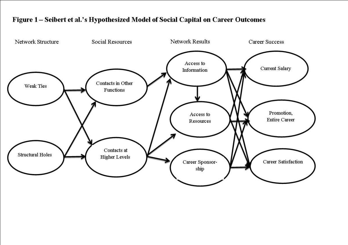 Integrating Social Capital Theory and Social Exchange