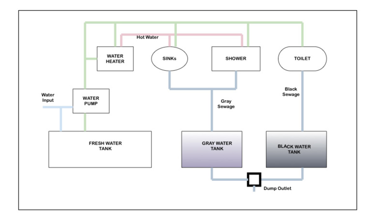 rv fresh water tank sensor wiring diagram 2008 lancer radio a comprehensive guide to holding tanks axleaddict this illustrates typical system